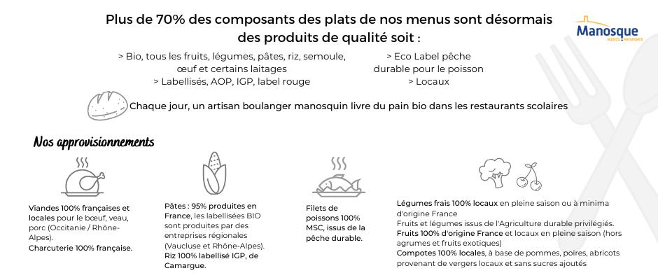 Informations complémentaires menus
