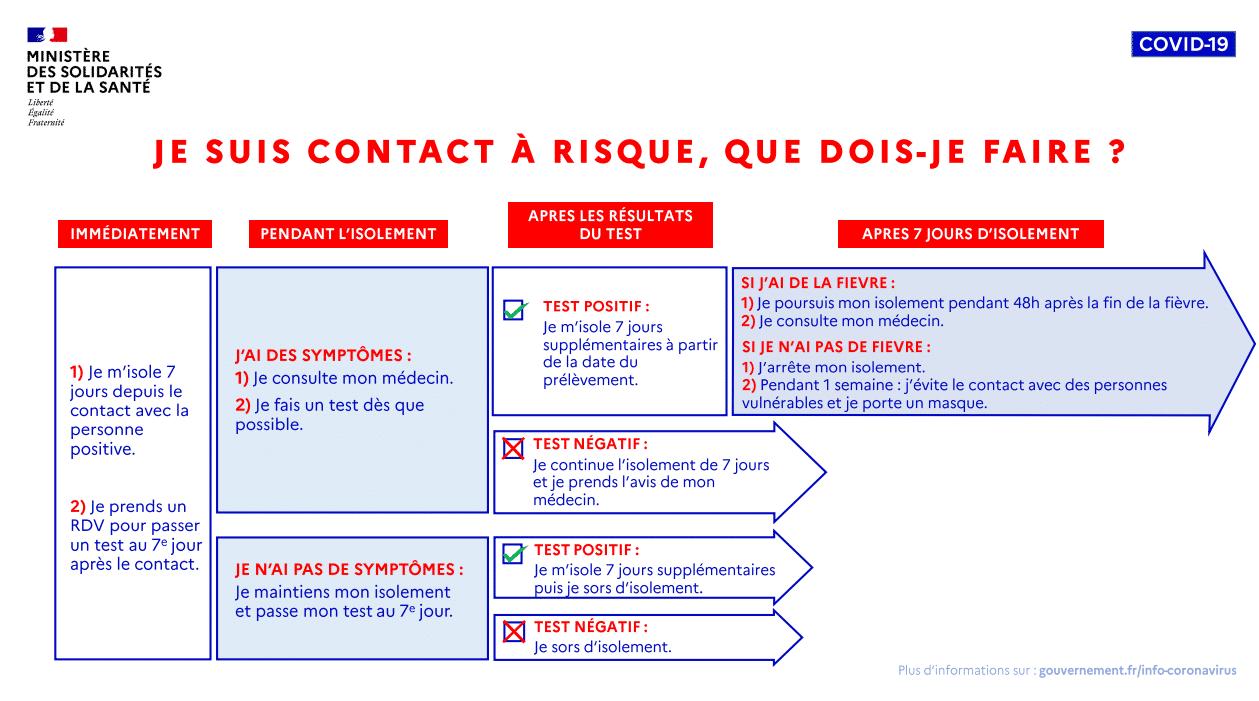 Cas contact
