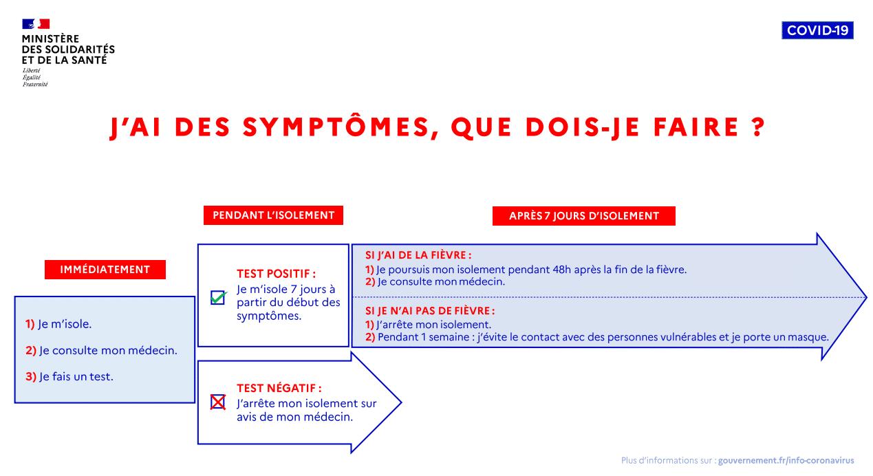 Symptômes COVID